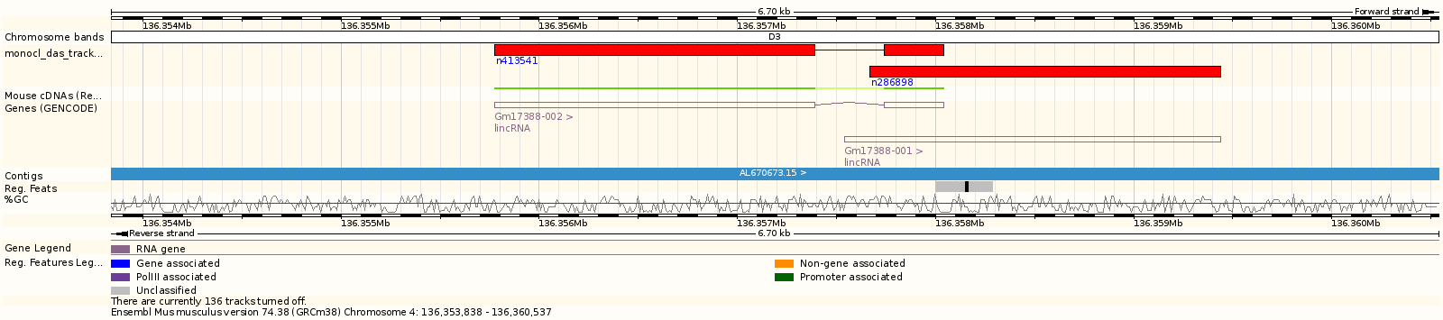 Example of a the MONOCL DAS track on the Mouse genome using the Ensembl Genome viewer.